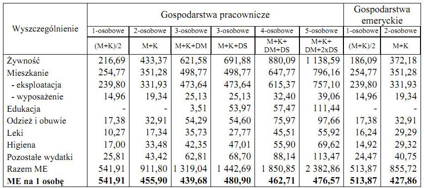 биологический прожиточный минимум в Польше